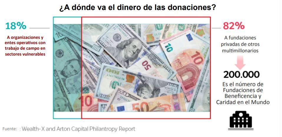 a donde va el dinero de las donaciones?