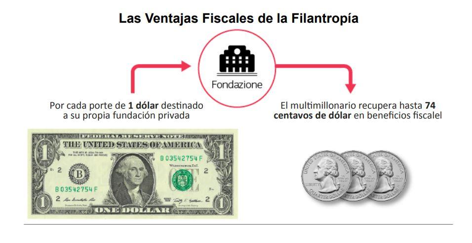 ventajas fiscales de la filantropía