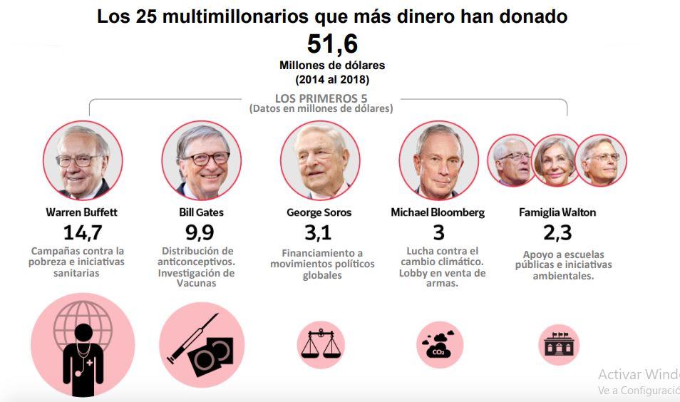 25 multimilloniarios que aplican la filantropía