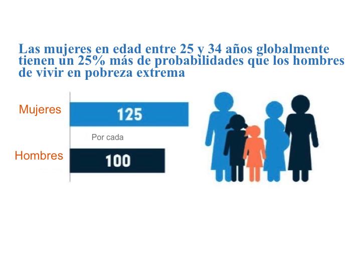 La desigualdad se vierte en una situación que daña profundamente el bienestar humano y la dignidad de las mujeres